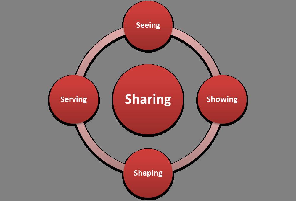 5-S Leadership Framework