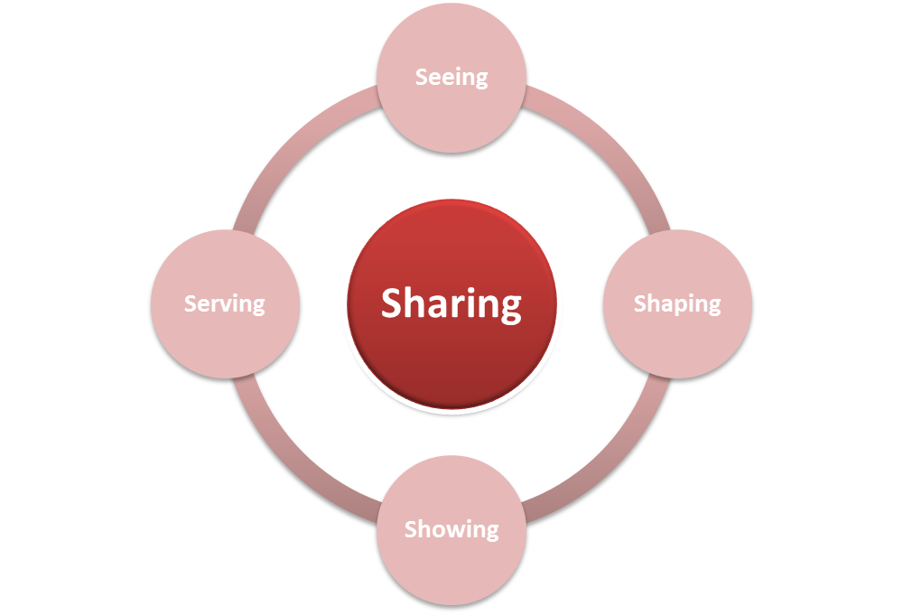 Sharing - leading with others